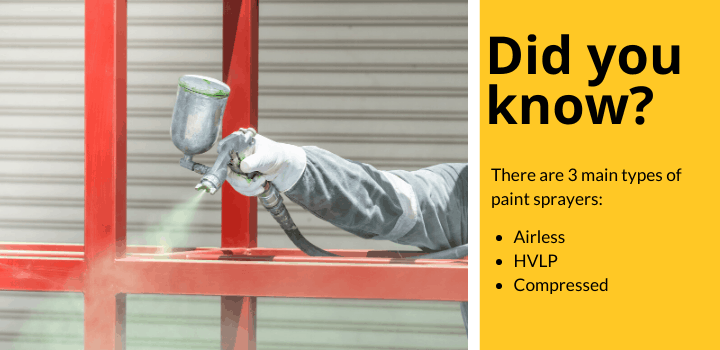Did you know: There are 3 main types of paint sprayers? Airless, HVLP, and Compressed.