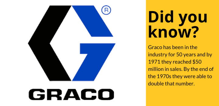 Did you know: Graco has been in the industry for 50 years and by 1971 they reached $50 million in sales. By the end of the 1970s they were able to double that number.
