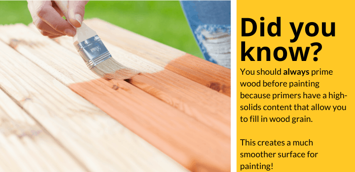 Did you know: You should always prime wood before painting because primers have a high-solids content that allow you to fill in wood grain. This creates a much smoother surface for painting!