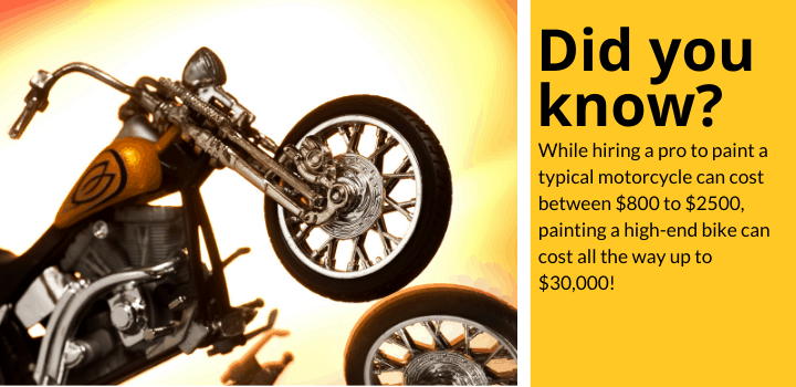 Did you know: While hiring a pro to paint a typical motorcycle can cost between $800 to $2500, painting a high-end bike can cost all the way up to $30,000!